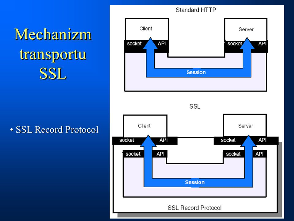 Mechanizm transportu SSL