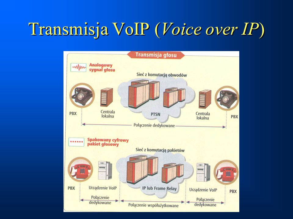 Transmisja VoIP (Voice over IP)