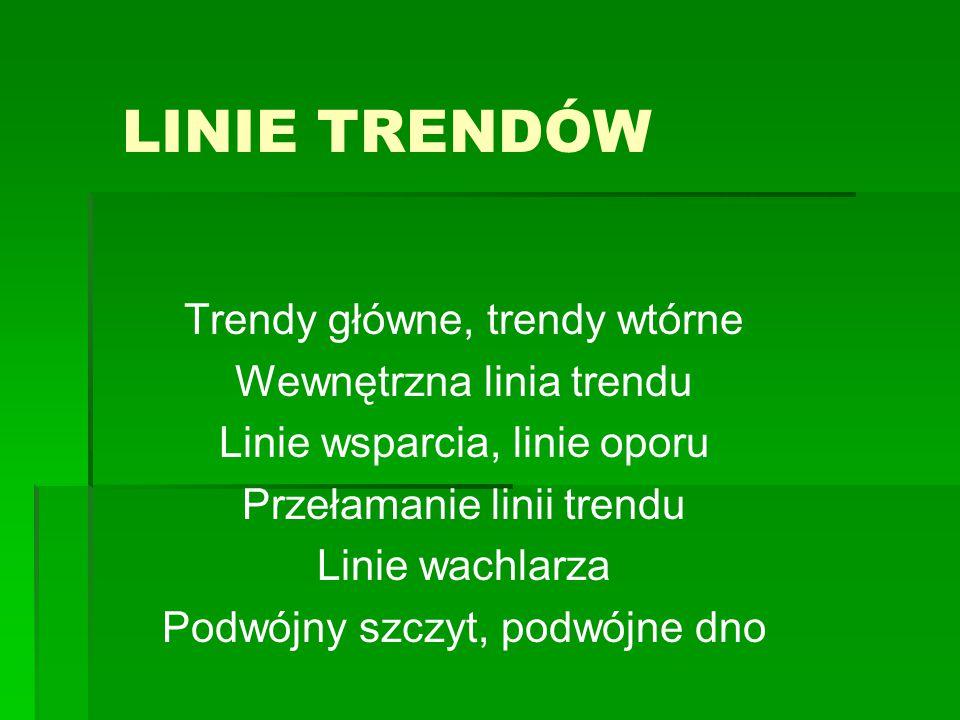 LINIE TRENDÓW Trendy główne, trendy wtórne Wewnętrzna linia trendu