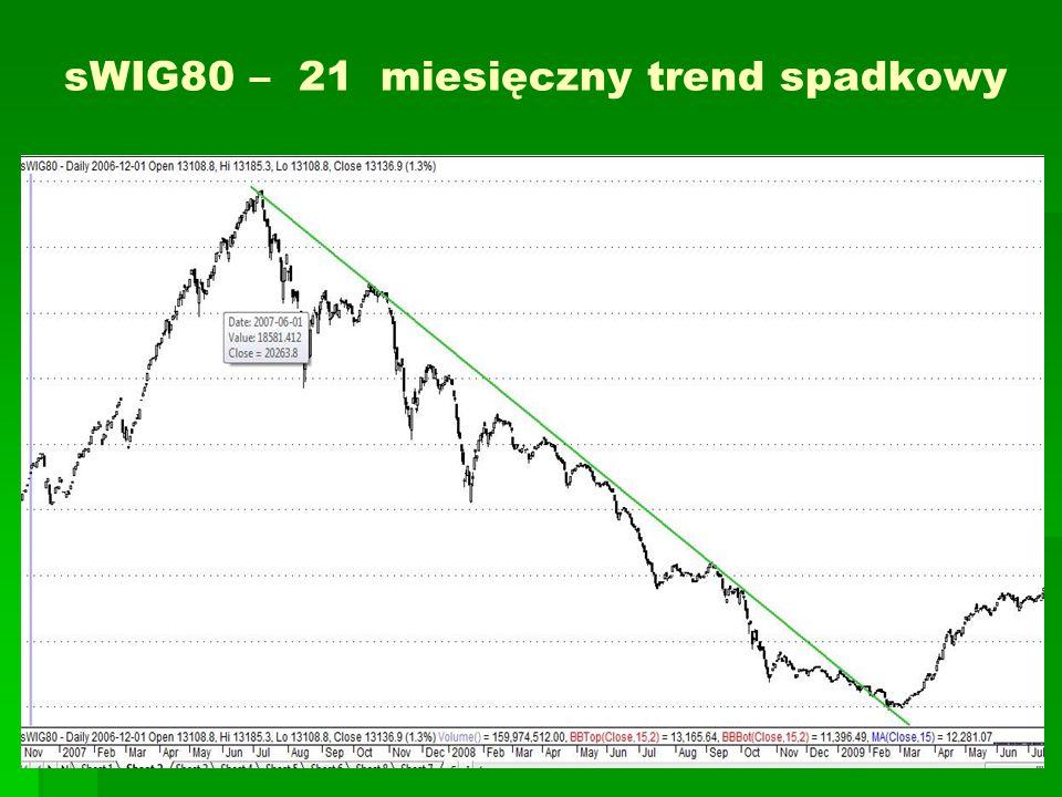 sWIG80 – 21 miesięczny trend spadkowy