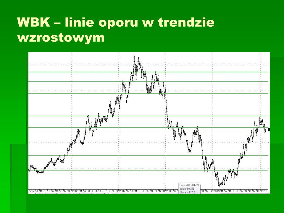 WBK – linie oporu w trendzie wzrostowym
