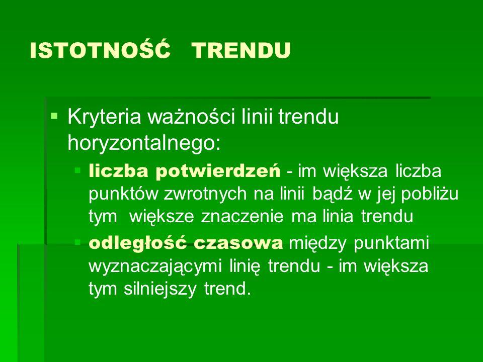 Kryteria ważności linii trendu horyzontalnego: