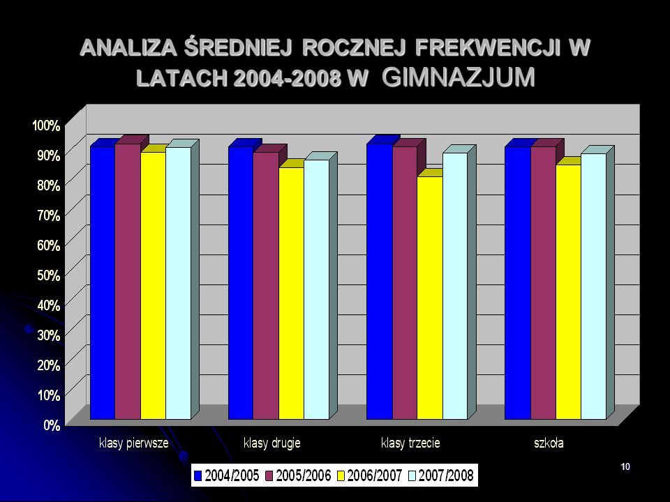 ANALIZA ŚREDNIEJ ROCZNEJ FREKWENCJI W LATACH 2004-2008 W GIMNAZJUM