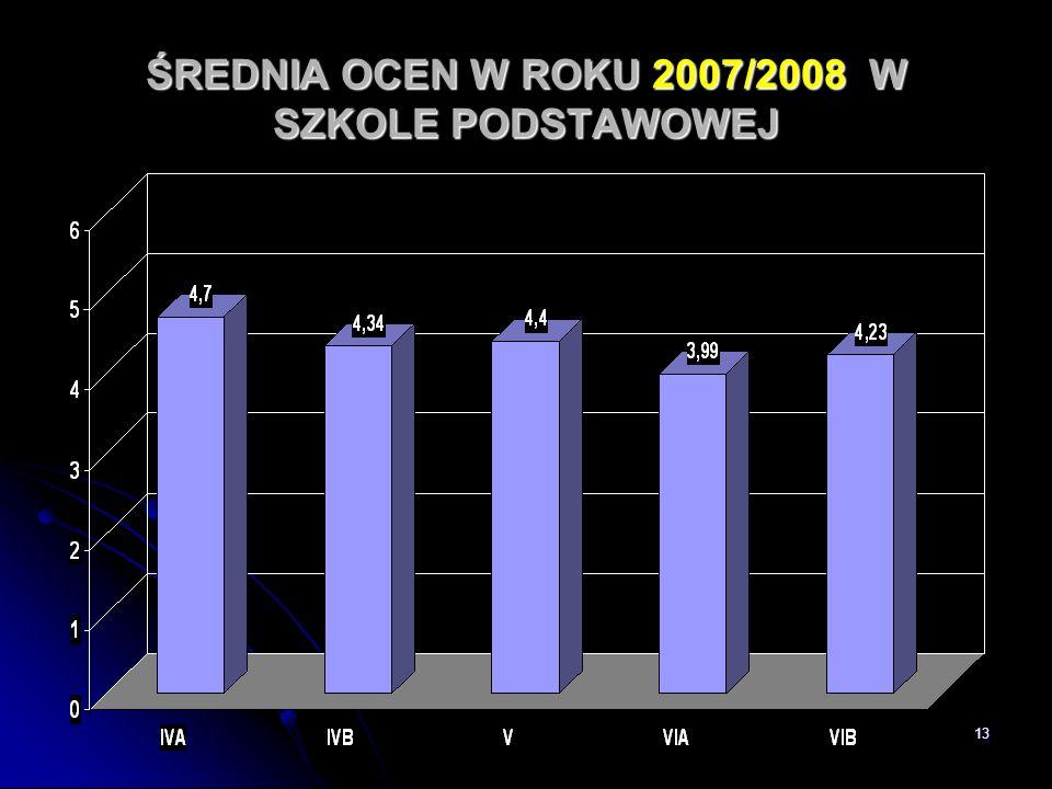 ŚREDNIA OCEN W ROKU 2007/2008 W SZKOLE PODSTAWOWEJ
