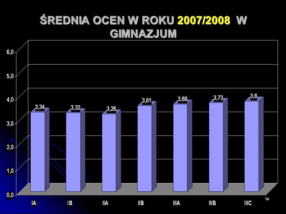ŚREDNIA OCEN W ROKU 2007/2008 W GIMNAZJUM