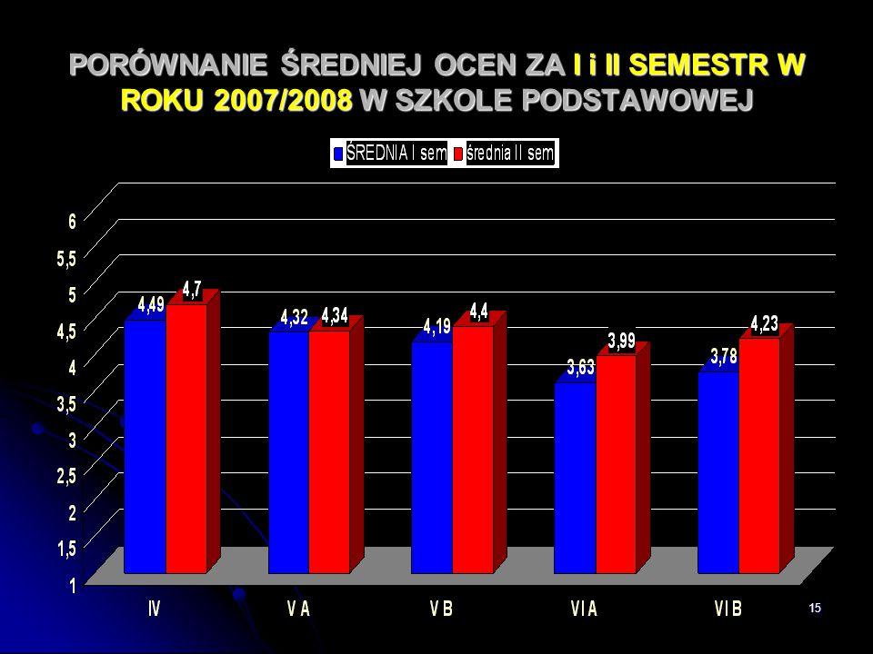 PORÓWNANIE ŚREDNIEJ OCEN ZA I i II SEMESTR W ROKU 2007/2008 W SZKOLE PODSTAWOWEJ