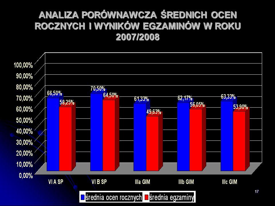 ANALIZA PORÓWNAWCZA ŚREDNICH OCEN ROCZNYCH I WYNIKÓW EGZAMINÓW W ROKU 2007/2008