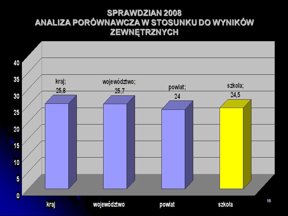 SPRAWDZIAN 2008 ANALIZA PORÓWNAWCZA W STOSUNKU DO WYNIKÓW ZEWNĘTRZNYCH