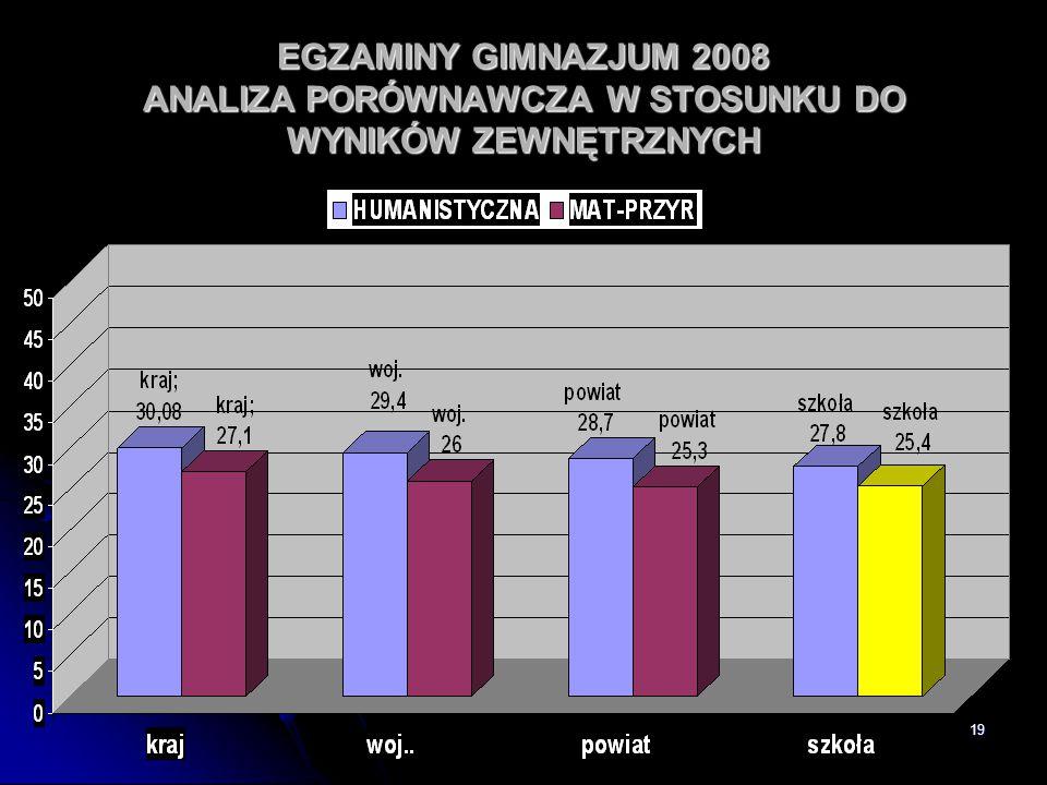 EGZAMINY GIMNAZJUM 2008 ANALIZA PORÓWNAWCZA W STOSUNKU DO WYNIKÓW ZEWNĘTRZNYCH