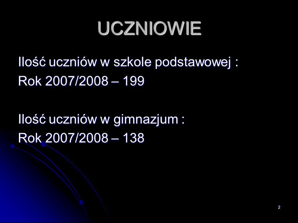 UCZNIOWIE Ilość uczniów w szkole podstawowej : Rok 2007/2008 – 199