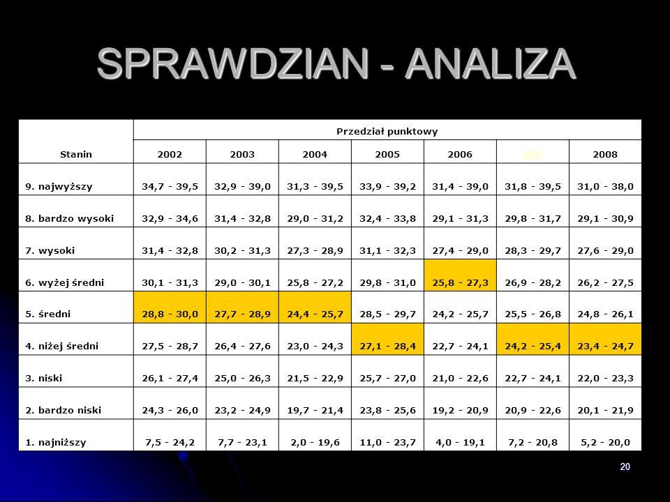 SPRAWDZIAN - ANALIZA SPRAWDZIAN - ANALIZA Stanin Przedział punktowy