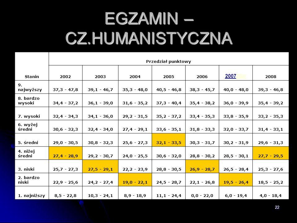 EGZAMIN – CZ.HUMANISTYCZNA
