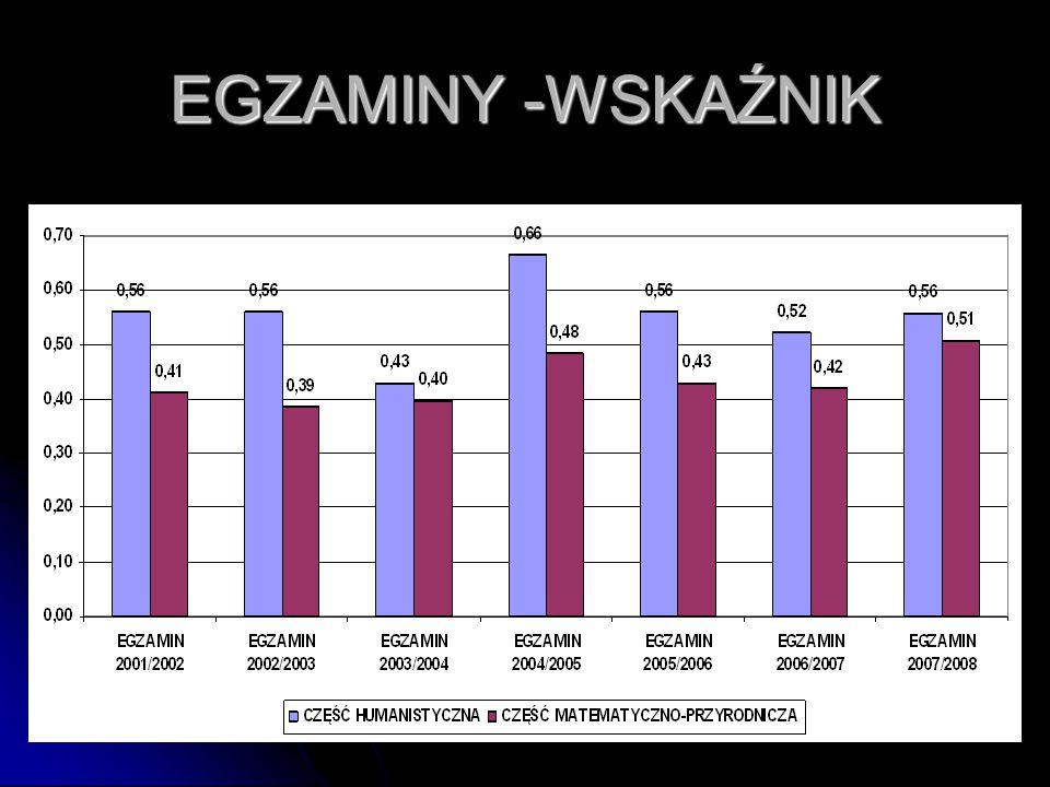EGZAMINY -WSKAŹNIK EGZAMINY -WSKAŹNIK