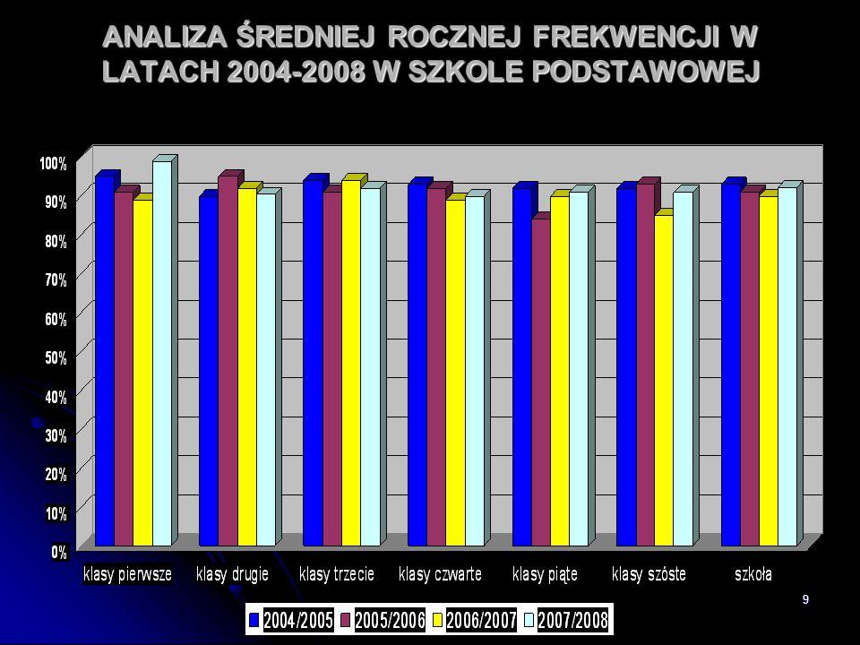 ANALIZA ŚREDNIEJ ROCZNEJ FREKWENCJI W LATACH 2004-2008 W SZKOLE PODSTAWOWEJ