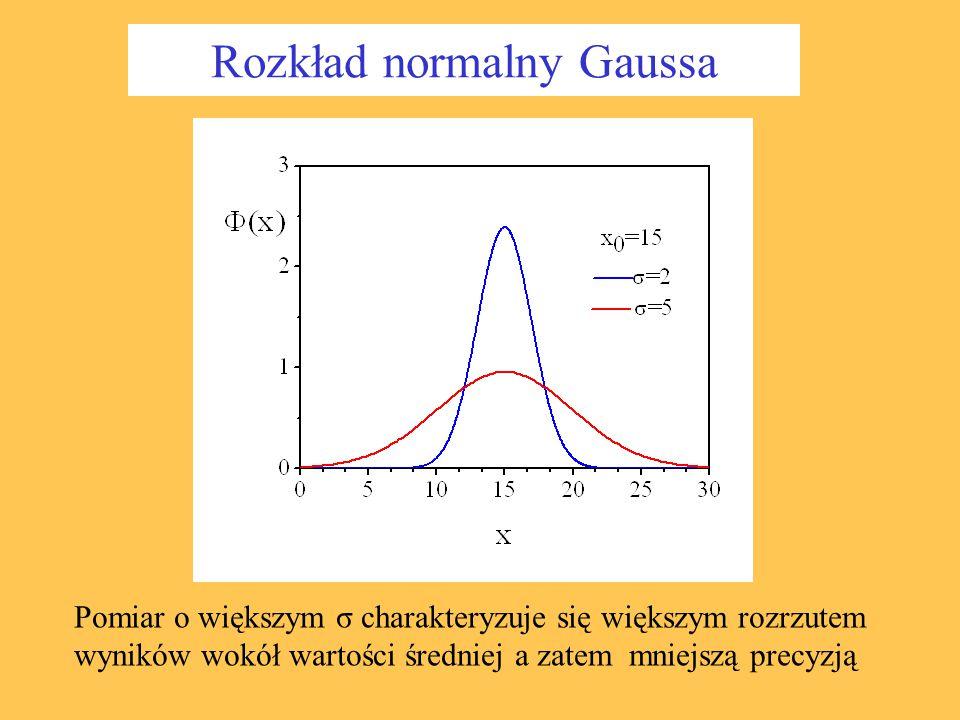 Rozkład normalny Gaussa