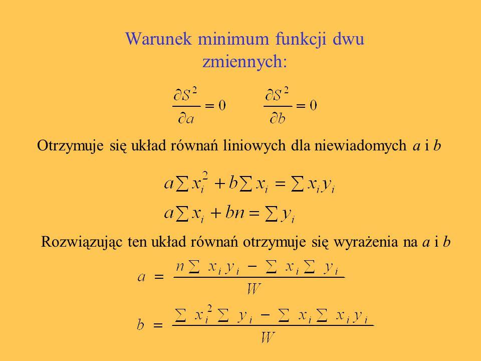 Warunek minimum funkcji dwu zmiennych: