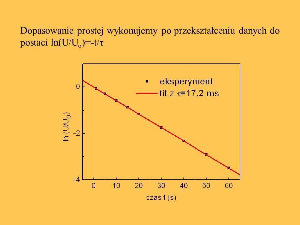 Dopasowanie prostej wykonujemy po przekształceniu danych do postaci ln(U/Uo)=-t/τ
