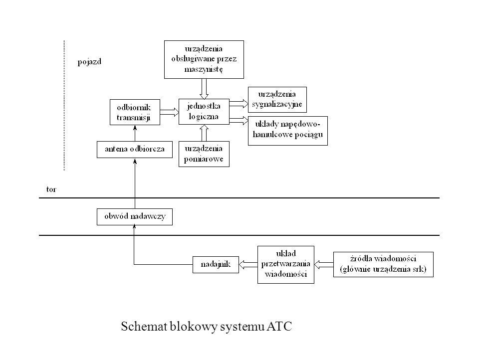 Schemat blokowy systemu ATC