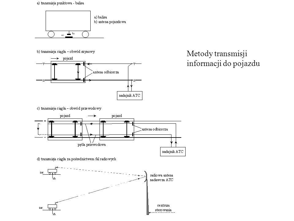 Metody transmisji informacji do pojazdu