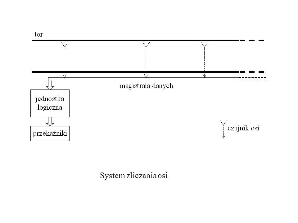 System zliczania osi