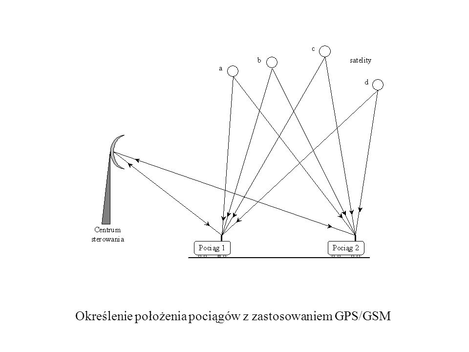 Określenie położenia pociągów z zastosowaniem GPS/GSM