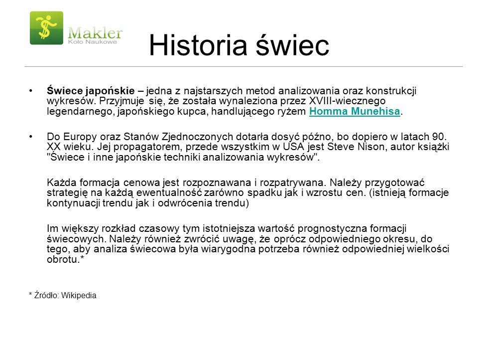Historia świec