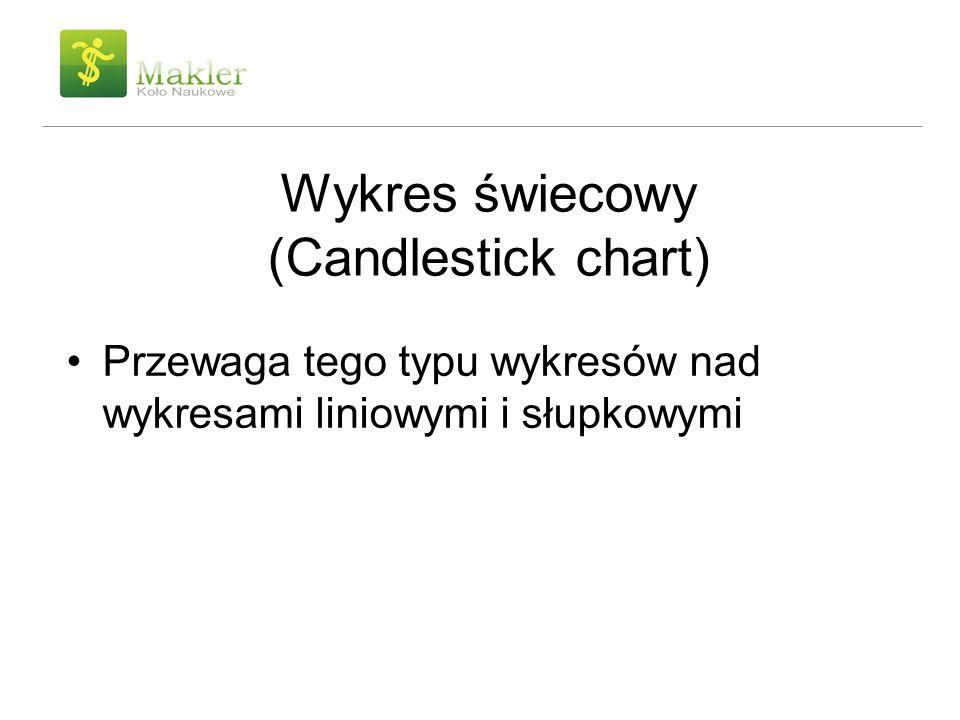 Wykres świecowy (Candlestick chart)