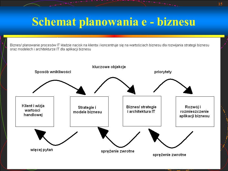 Schemat planowania e - biznesu