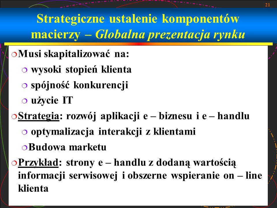 Strategiczne ustalenie komponentów macierzy – Globalna prezentacja rynku