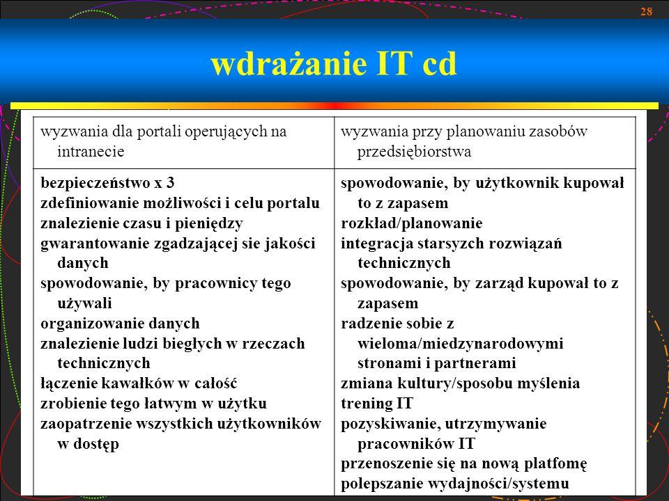 wdrażanie IT cd wyzwania dla portali operujących na intranecie