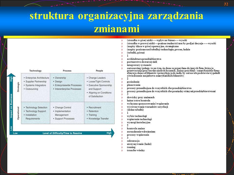 struktura organizacyjna zarządzania zmianami