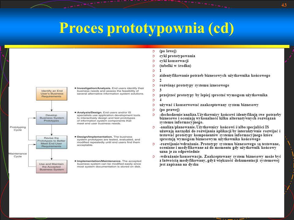 Proces prototypownia (cd)