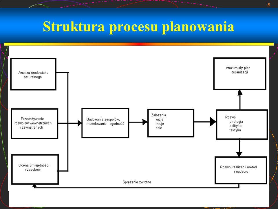 Struktura procesu planowania
