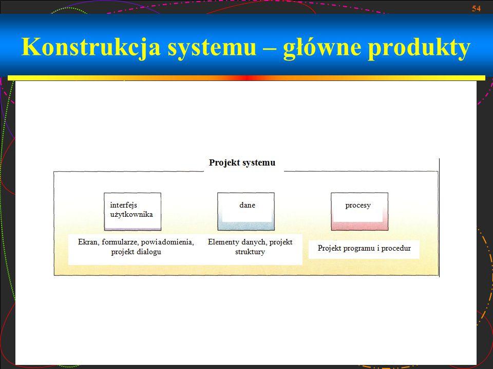 Konstrukcja systemu – główne produkty