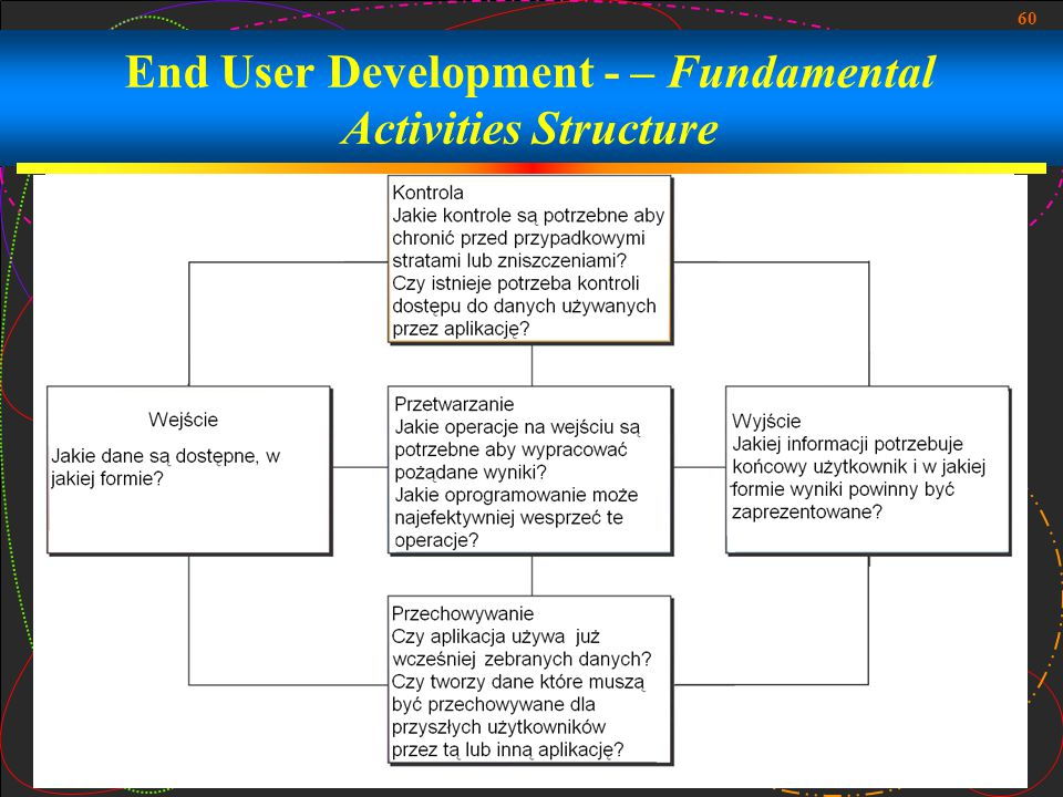 End User Development - – Fundamental Activities Structure