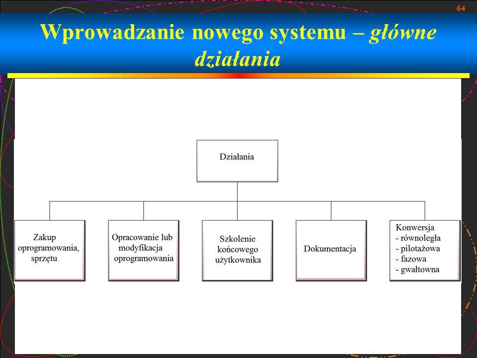 Wprowadzanie nowego systemu – główne działania