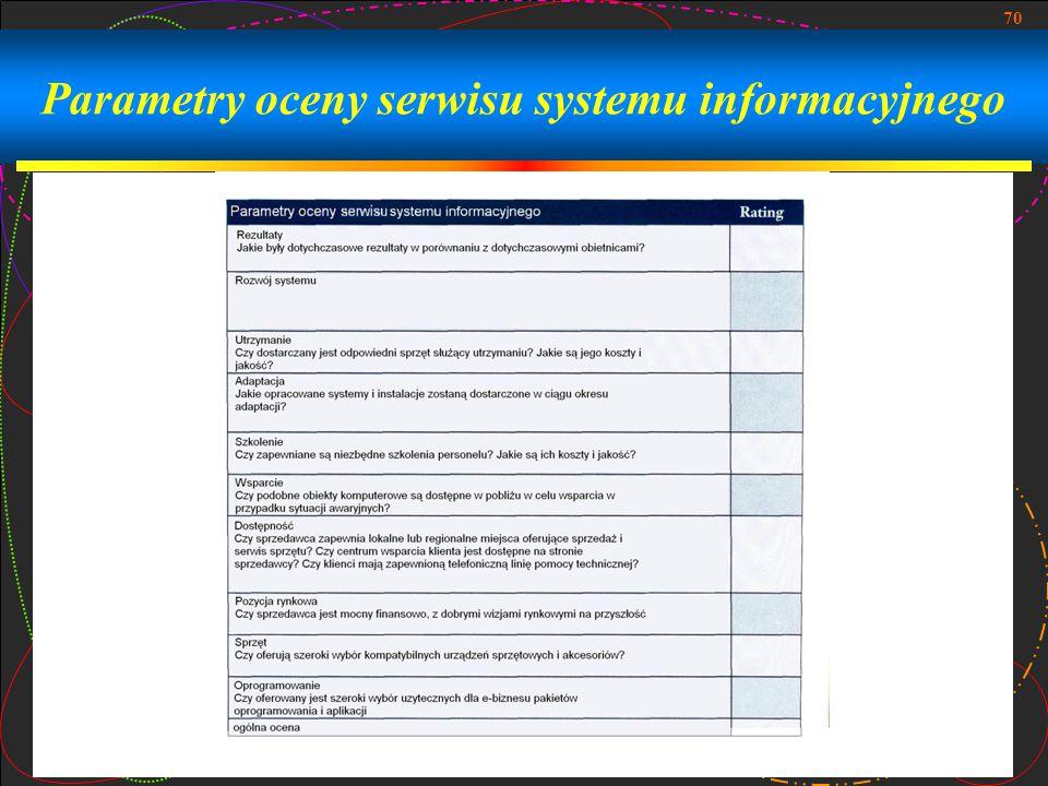 Parametry oceny serwisu systemu informacyjnego
