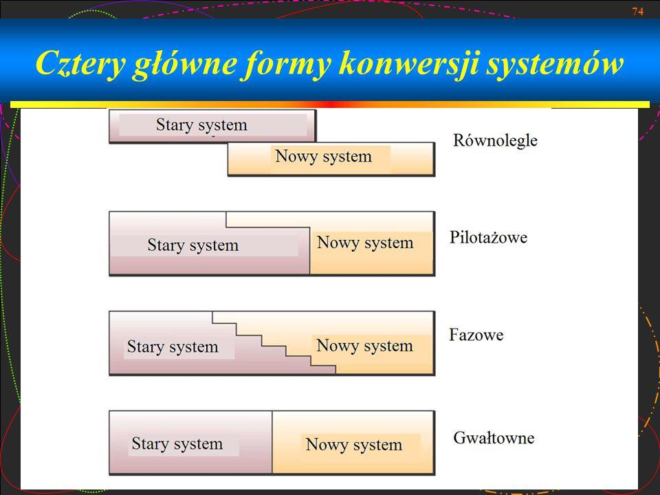 Cztery główne formy konwersji systemów