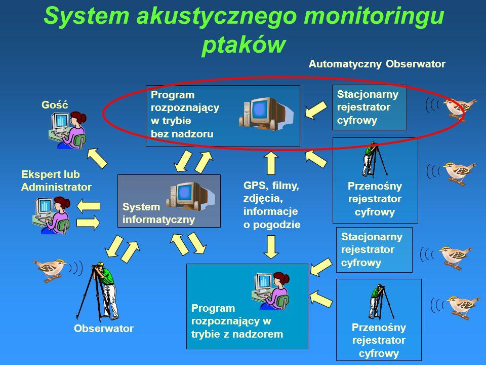System akustycznego monitoringu ptaków