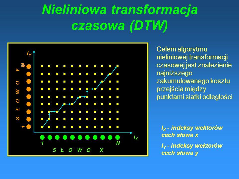 Nieliniowa transformacja czasowa (DTW)