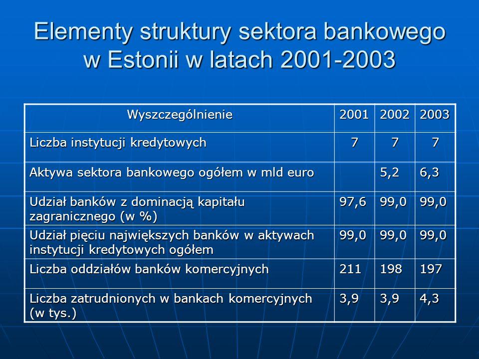 Elementy struktury sektora bankowego w Estonii w latach 2001-2003