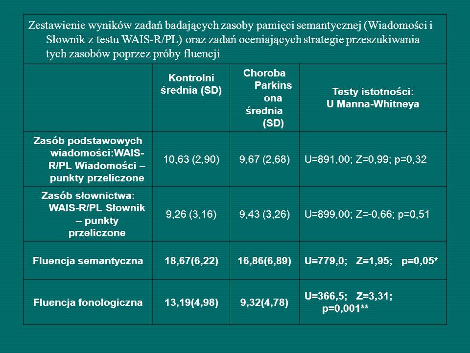 Zestawienie wyników zadań badających zasoby pamięci semantycznej (Wiadomości i Słownik z testu WAIS-R/PL) oraz zadań oceniających strategie przeszukiwania tych zasobów poprzez próby fluencji