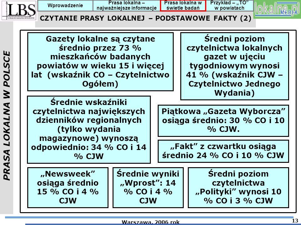 """Piątkowa """"Gazeta Wyborcza osiąga średnio: 30 % CO i 10 % CJW."""