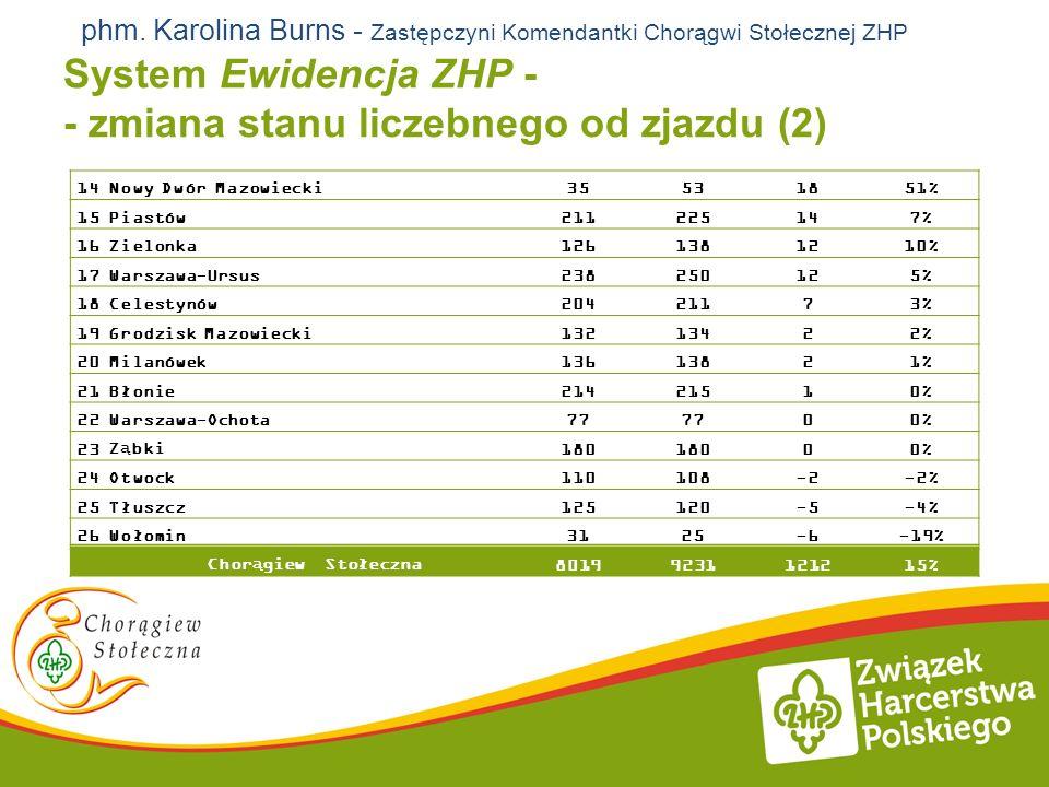 System Ewidencja ZHP - - zmiana stanu liczebnego od zjazdu (2)