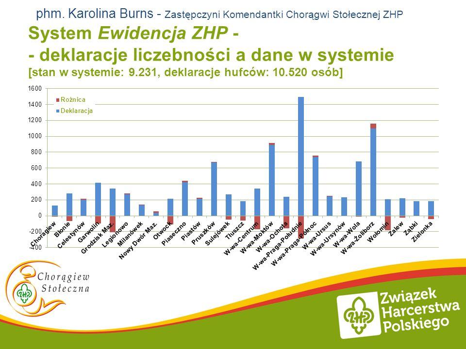 phm. Karolina Burns - Zastępczyni Komendantki Chorągwi Stołecznej ZHP