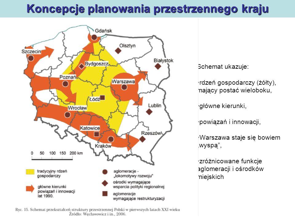 Koncepcje planowania przestrzennego kraju