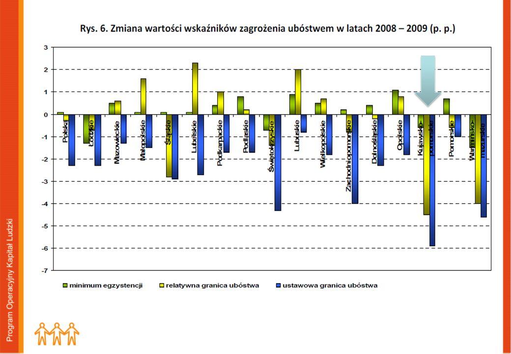 INTEGRACJA SPOŁECZNA: Zagrożenie ubóstwem relatywnym: Polska: 2005r