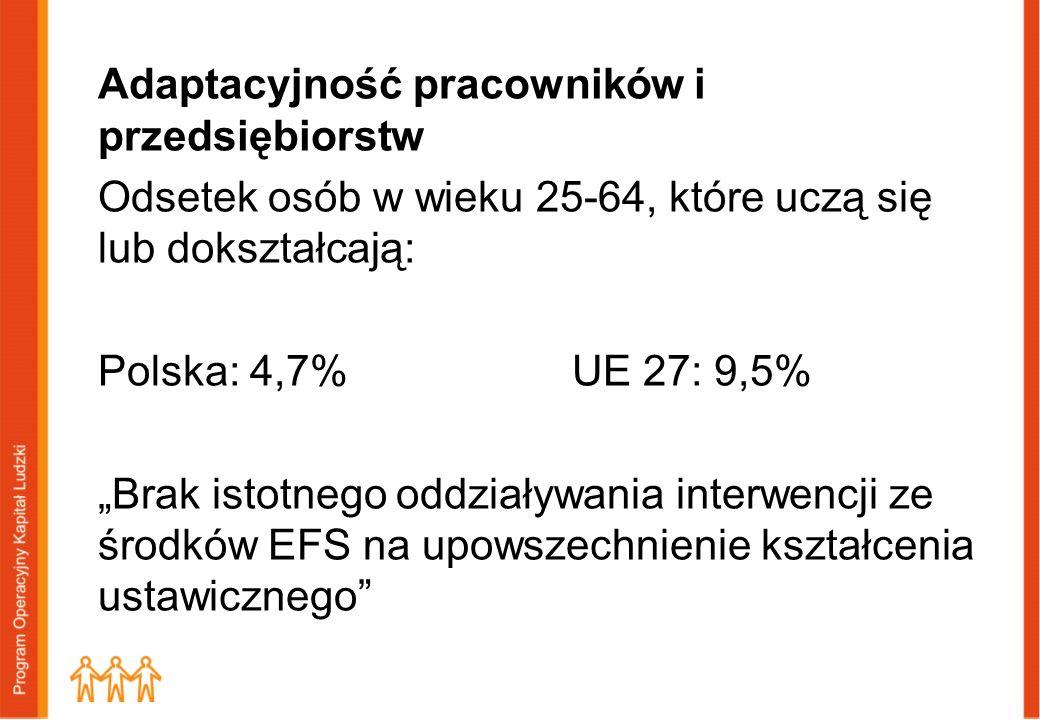 """Adaptacyjność pracowników i przedsiębiorstw Odsetek osób w wieku 25-64, które uczą się lub dokształcają: Polska: 4,7% UE 27: 9,5% """"Brak istotnego oddziaływania interwencji ze środków EFS na upowszechnienie kształcenia ustawicznego"""