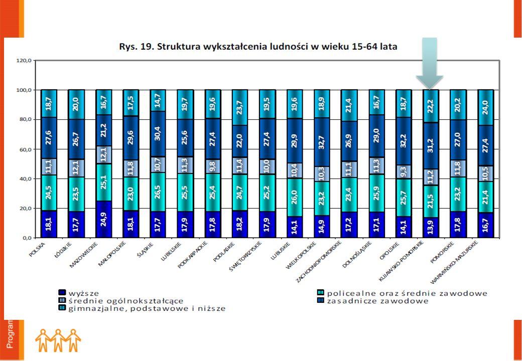 Poziom wykształcenia ludności Zwiększenie udziału ludności w wieku 15-64 lat wg poziomu wykształcenia: średnie oraz wyższym, w ogólnej liczbie ludności w tym wieku