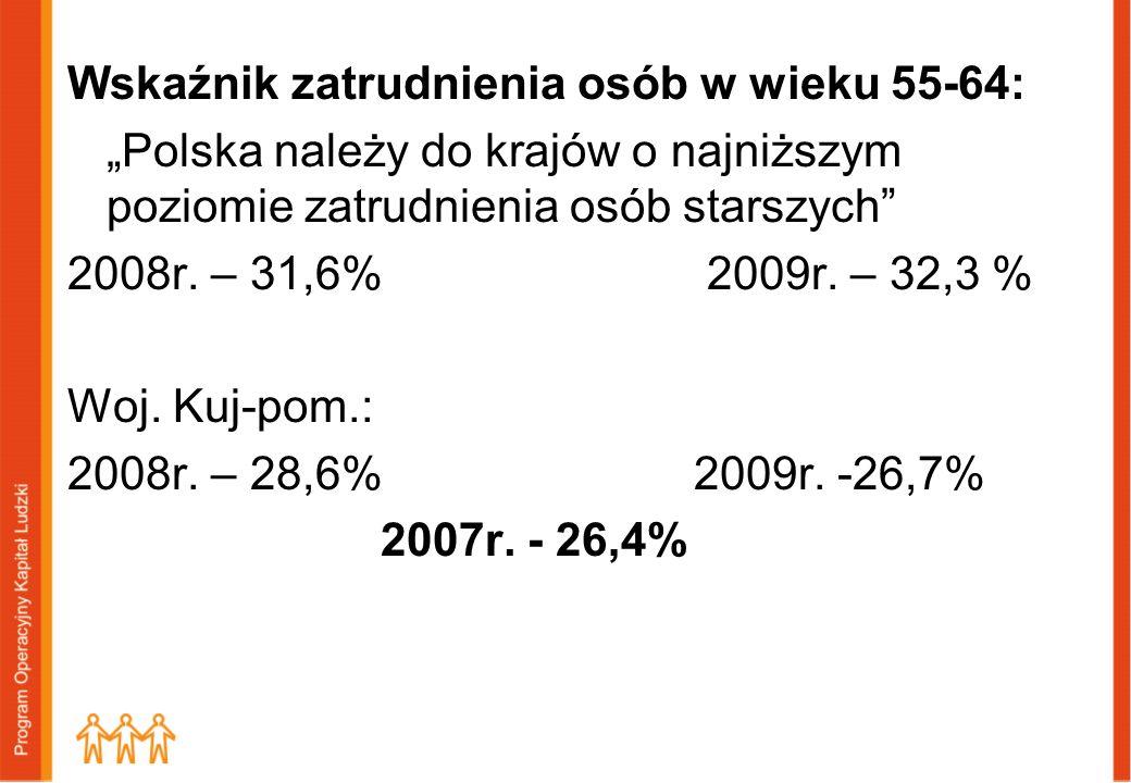 """Wskaźnik zatrudnienia osób w wieku 55-64: """"Polska należy do krajów o najniższym poziomie zatrudnienia osób starszych 2008r. – 31,6% 2009r. – 32,3 % Woj. Kuj-pom.: 2008r. – 28,6% 2009r. -26,7% 2007r. - 26,4%"""